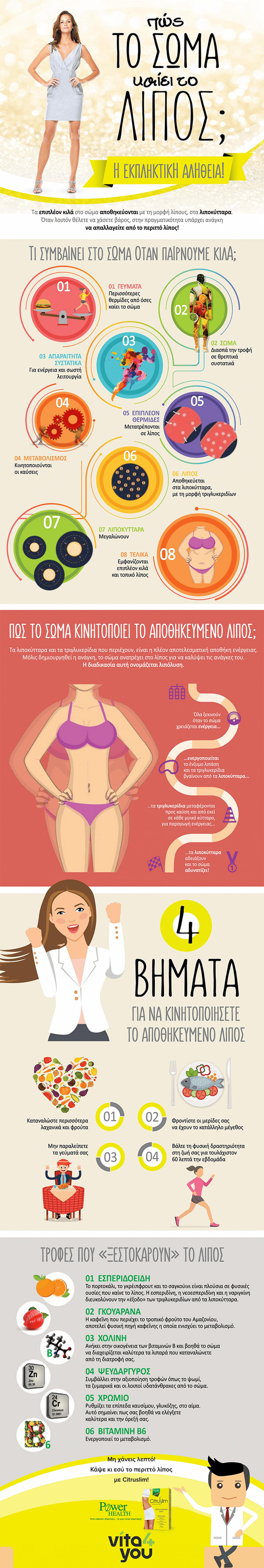 Πώς καίει το σώμα το λίπος; Μειώστε το με τη βοήθεια του Citruslim!