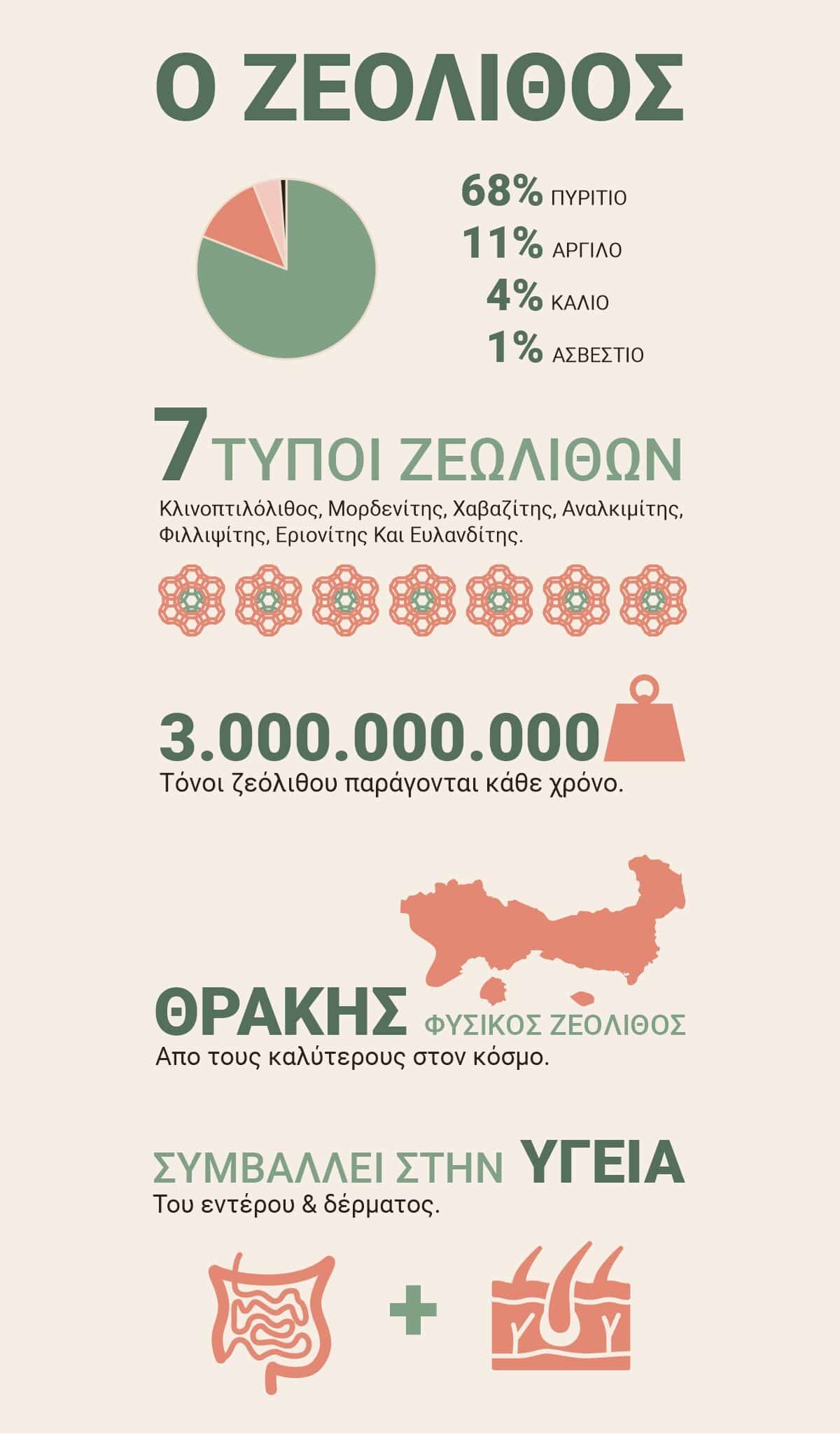 Zeolite Infographic
